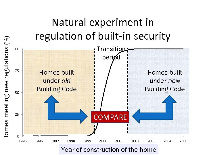 Homes meeting new regulations (%) Natural experiment in regulation of built-in security Transition period