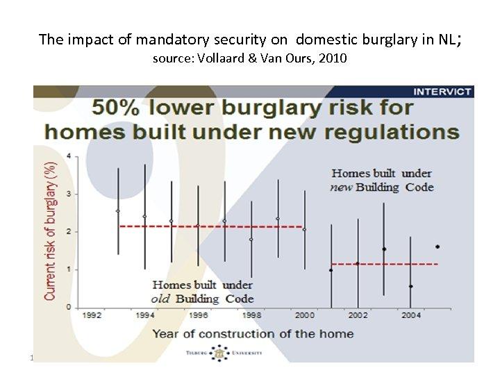 The impact of mandatory security on domestic burglary in NL; source: Vollaard & Van