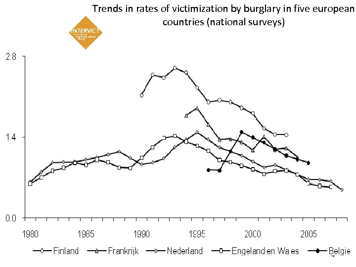 Trends in rates of victimization by burglary in five european countries (national surveys) 4