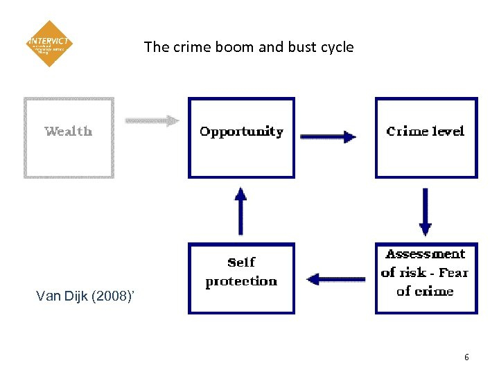 The crime boom and bust cycle Van Dijk (2008)' 6
