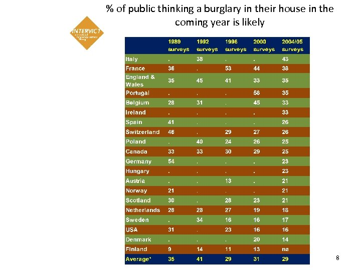 % of public thinking a burglary in their house in the coming year is