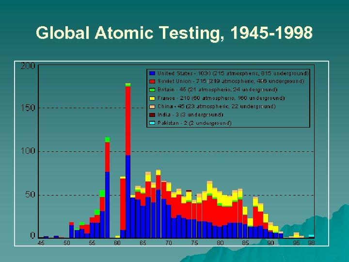 Global Atomic Testing, 1945 -1998