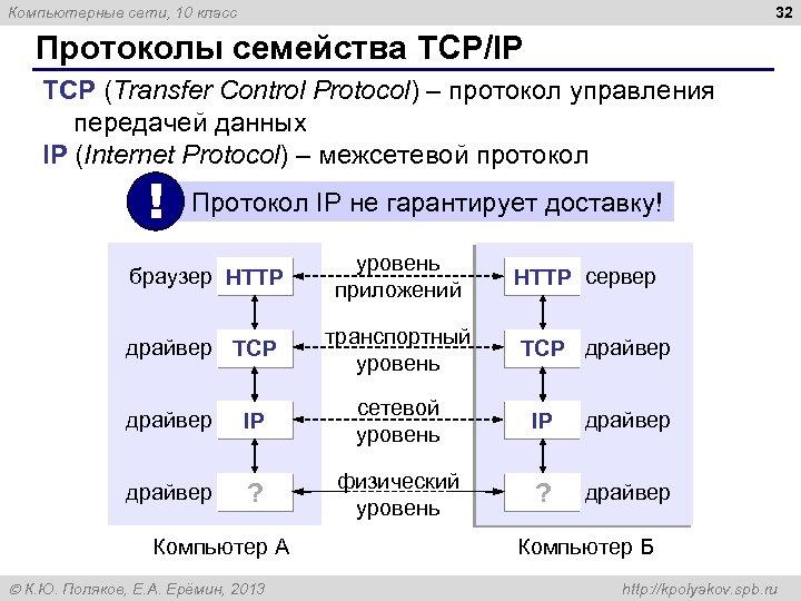 32 Компьютерные сети, 10 класс Протоколы семейства TCP/IP TCP (Transfer Control Protocol) – протокол