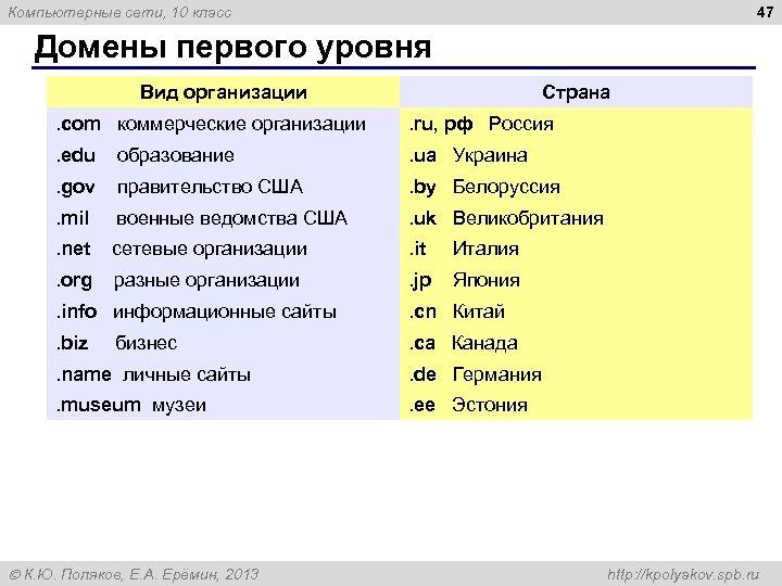 47 Компьютерные сети, 10 класс Домены первого уровня Вид организации Страна . com коммерческие