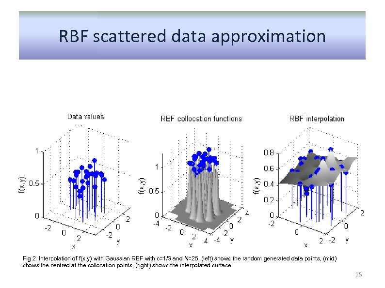 RBF scattered data approximation Fig 2. Interpolation of f(x, y) with Gaussian RBF with