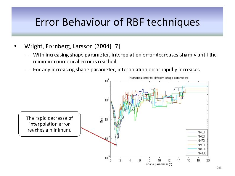 Error Behaviour of RBF techniques • Wright, Fornberg, Larsson (2004) [7] – With increasing
