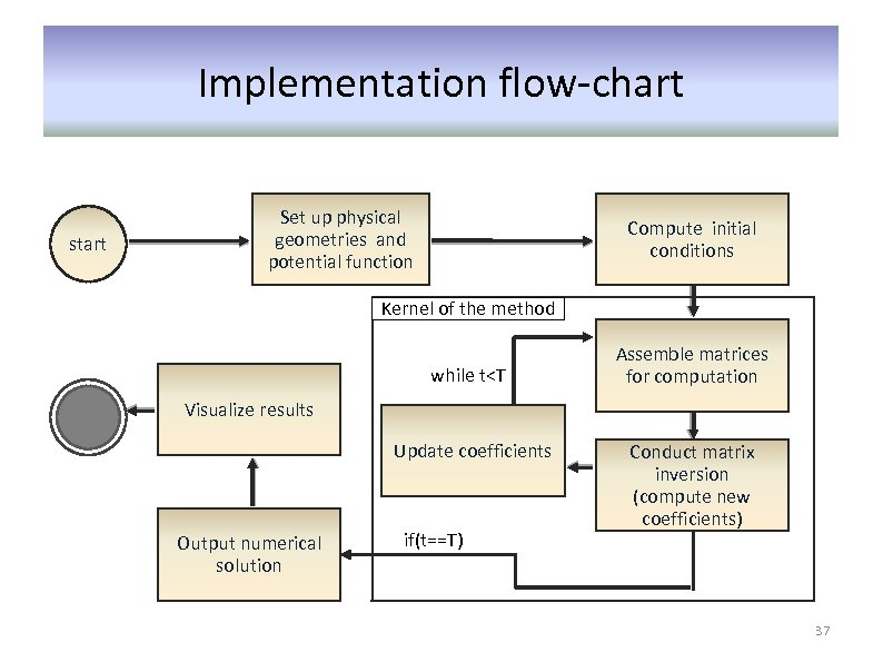 Implementation flow-chart start Set up physical geometries and potential function Compute initial conditions Kernel