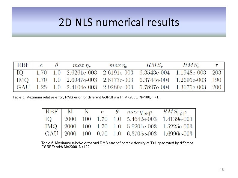 2 D NLS numerical results Table 5. Maximum relative error, RMS error for different