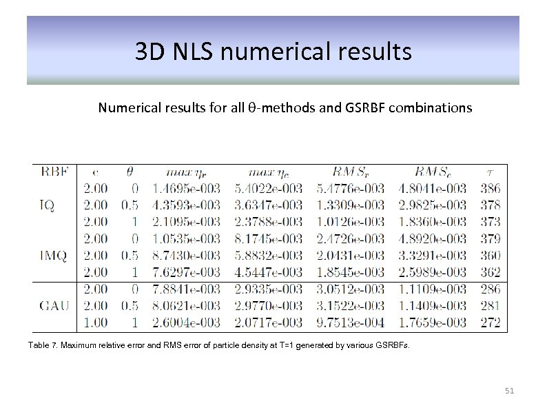 3 D NLS numerical results Numerical results for all θ-methods and GSRBF combinations Table