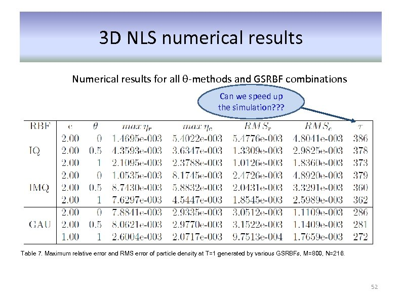 3 D NLS numerical results Numerical results for all θ-methods and GSRBF combinations Can