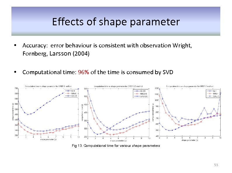 Effects of shape parameter • Accuracy: error behaviour is consistent with observation Wright, Fornberg,