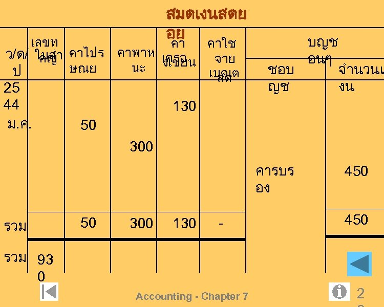 เลขท ว/ด/ ใบสำ คาไปร คญ ษณย ป 25 44 ม. ค. สมดเงนสดย อย คา