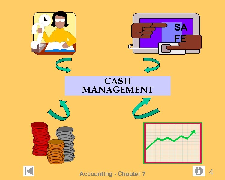 SA FE CASH MANAGEMENT Accounting - Chapter 7 4