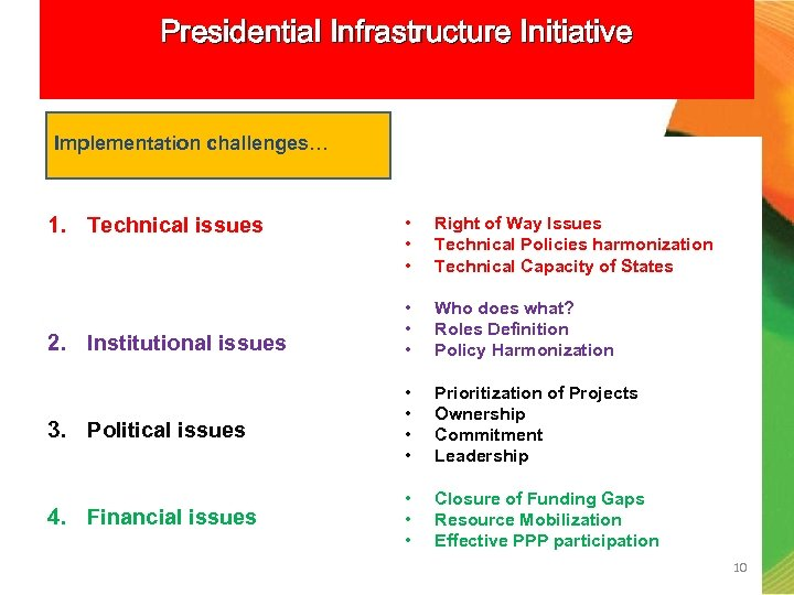 Presidential Infrastructure Initiative Implementation challenges… 1. Technical issues • • • Right of Way