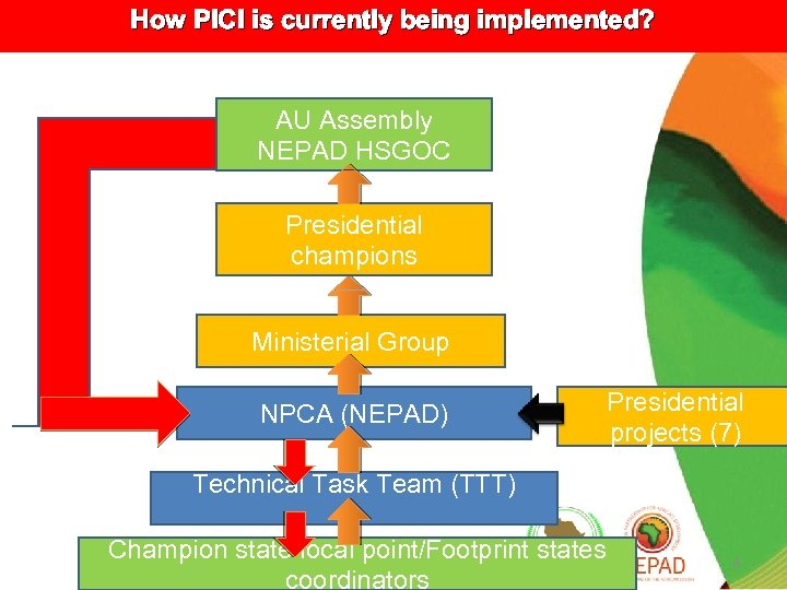 How PICI is currently being implemented? AU Assembly NEPAD HSGOC Presidential champions Ministerial Group