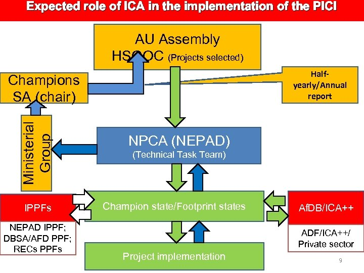 Expected role of ICA in the implementation of the PICI AU Assembly HSGOC (Projects
