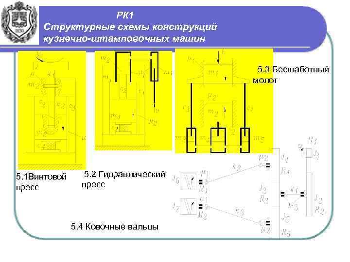 РК 1 Структурные схемы конструкций кузнечно-штамповочных машин 5. 3 Бесшаботный молот 5. 1 Винтовой