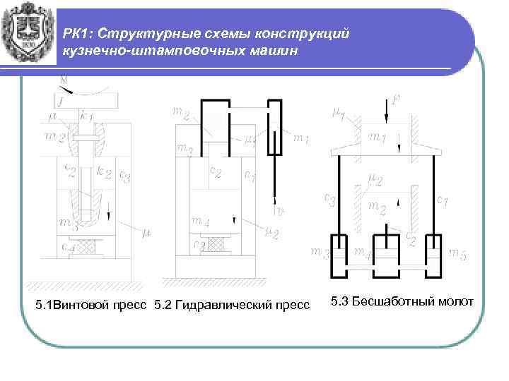 РК 1: Структурные схемы конструкций кузнечно-штамповочных машин 5. 1 Винтовой пресс 5. 2 Гидравлический