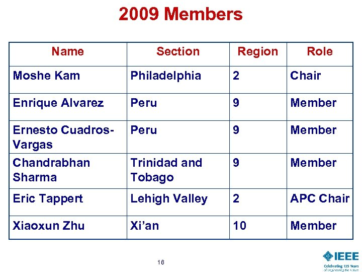 2009 Members Name Section Region Role Moshe Kam Philadelphia 2 Chair Enrique Alvarez Peru