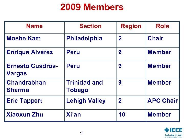 2009 Members Name Section Region Role Moshe Kam Philadelphia 2 Chair Enrique Alvarez Peru