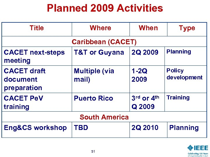 Planned 2009 Activities Title Where When Caribbean (CACET) CACET next-steps T&T or Guyana 2