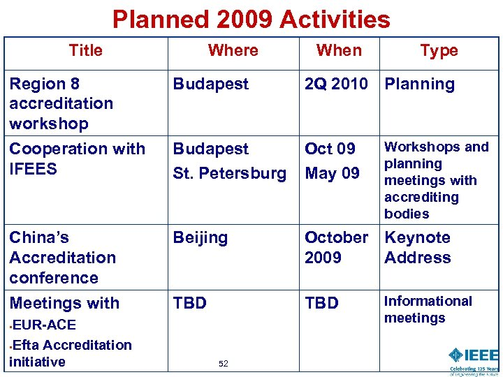 Planned 2009 Activities Title Where When Type Region 8 accreditation workshop Budapest 2 Q