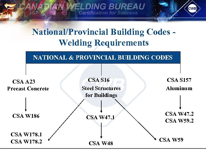 National/Provincial Building Codes Welding Requirements NATIONAL & PROVINCIAL BUILDING CODES CSA A 23 Precast