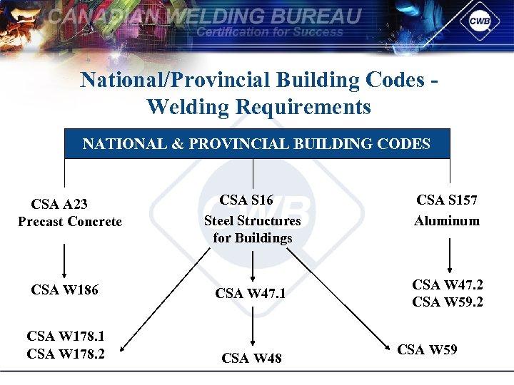 National/Provincial Building Codes Welding Requirements NATIONAL & PROVINCIAL BUILDING CODES CSA A 23 Precast