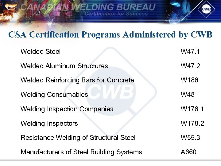 CSA Certification Programs Administered by CWB Welded Steel W 47. 1 Welded Aluminum Structures