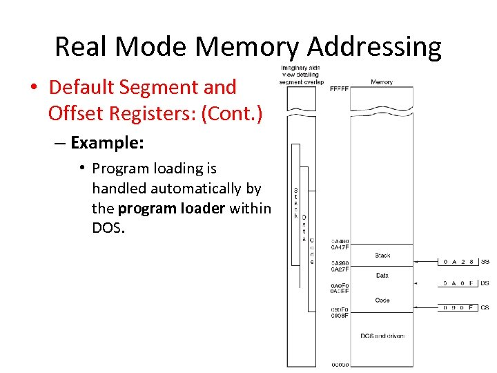 Real Mode Memory Addressing • Default Segment and Offset Registers: (Cont. ) – Example: