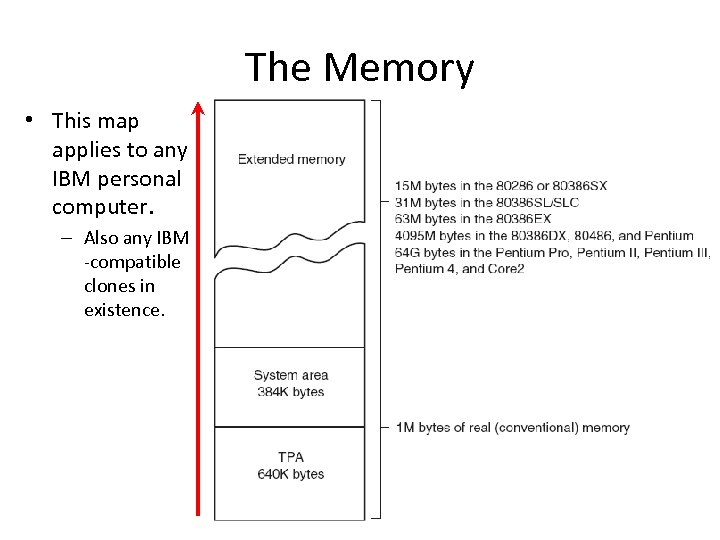 The Memory • This map applies to any IBM personal computer. – Also any