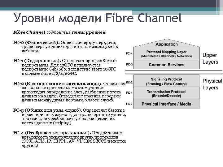 Уровни модели Fibre Channel состоит из пяти уровней: FC-0 (Физический). Описывает среду передачи, трансиверы,