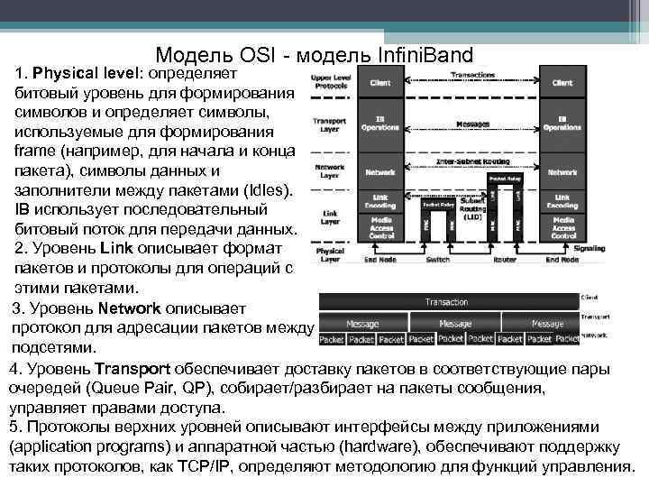 Модель OSI - модель Infini. Band 1. Physical level: определяет битовый уровень для формирования