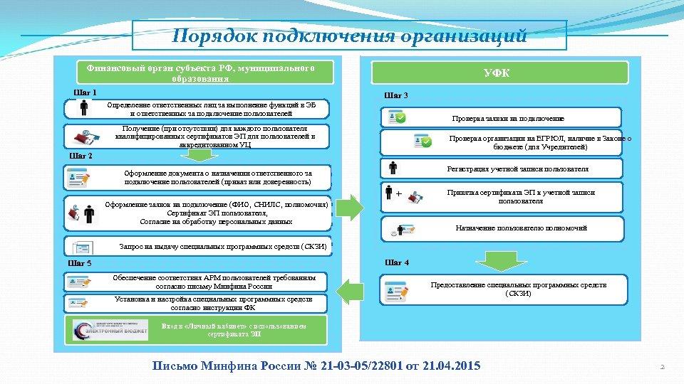 Порядок подключения организаций Финансовый орган субъекта РФ, муниципального образования Шаг 1 УФК Шаг 3