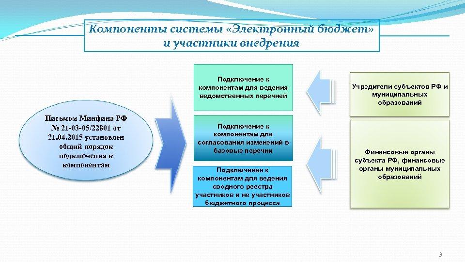 Компоненты системы «Электронный бюджет» и участники внедрения Подключение к компонентам для ведения ведомственных перечней