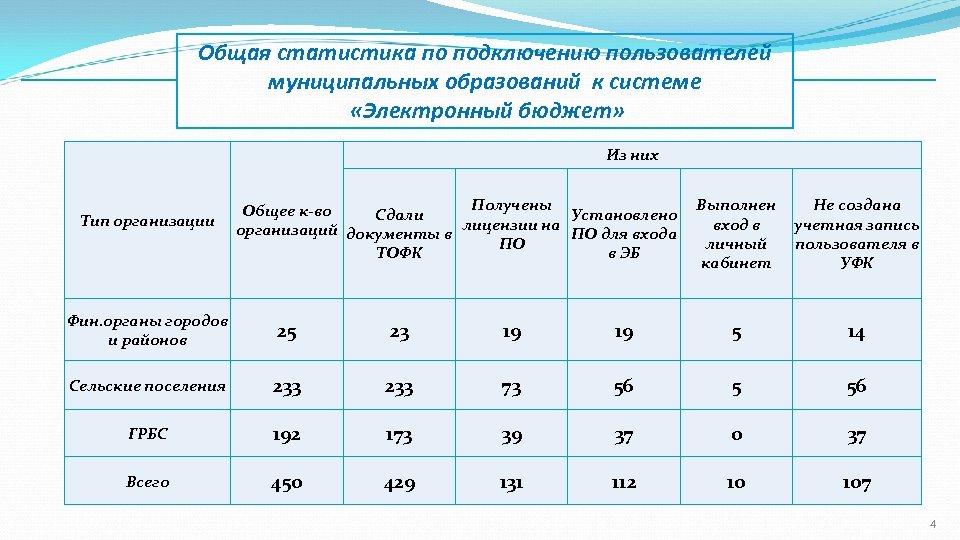 Общая статистика по подключению пользователей муниципальных образований к системе «Электронный бюджет» Из них Тип