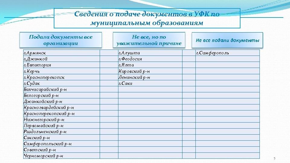 Сведения о подаче документов в УФК по муниципальным образованиям Подали документы все организации г.