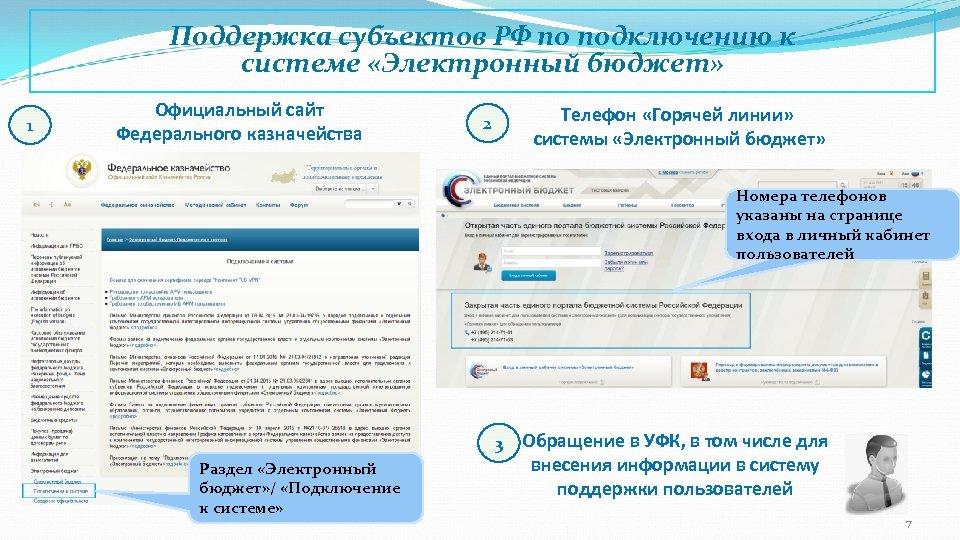 Поддержка субъектов РФ по подключению к системе «Электронный бюджет» 1 Официальный сайт Федерального казначейства