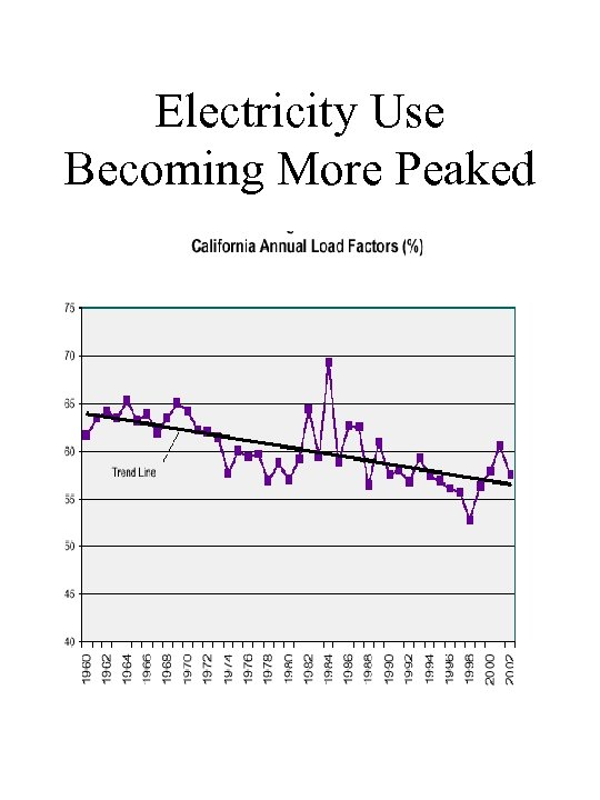 Electricity Use Becoming More Peaked