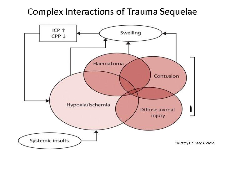 Complex Interactions of Trauma Sequelae Courtesy Dr. Gary Abrams