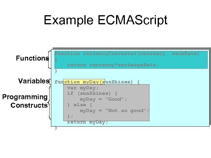 Example ECMAScript Functions Variables Programming Constructs function currency. Convertor(currency, exch. Rate) { return currency*exchange.