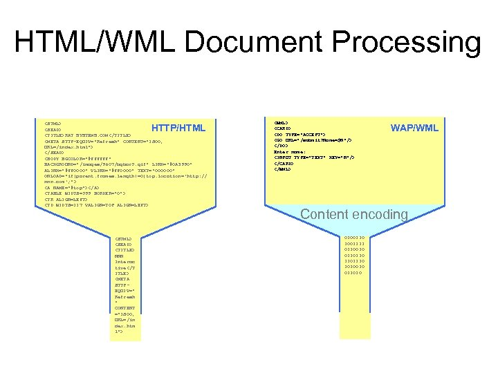 HTML/WML Document Processing Wireless network Internet <HTML> <HEAD> <TITLE>RAT SYSTEMS. COM</TITLE> <META HTTP-EQUIV=