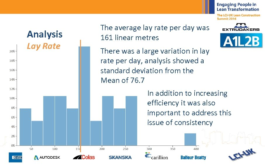 Analysis Lay Rate The average lay rate per day was 161 linear metres There
