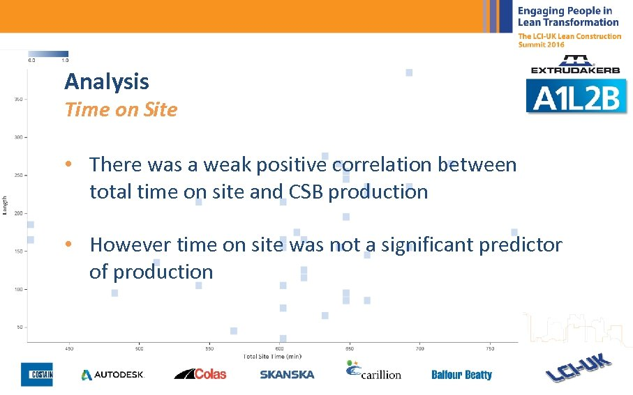Analysis Time on Site • There was a weak positive correlation between total time