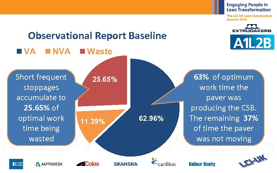 Observational Report Baseline VA NVA Short frequent stoppages accumulate to 25. 65% of optimal