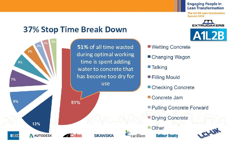 37% Stop Time Break Down 51% of all time wasted during optimal working time