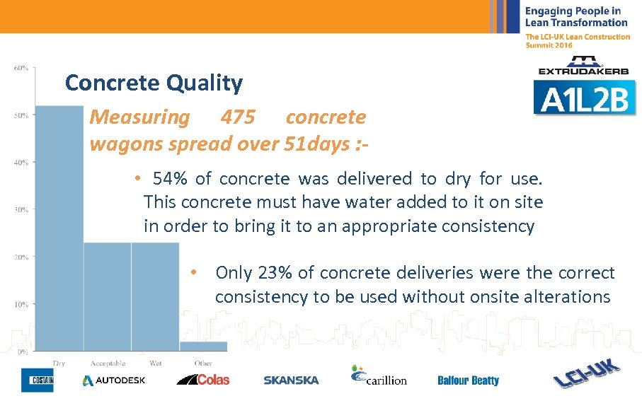 Concrete Quality Measuring 475 concrete wagons spread over 51 days : • 54% of