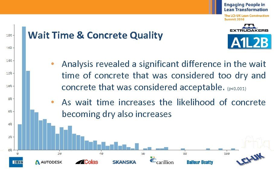 Wait Time & Concrete Quality • Analysis revealed a significant difference in the wait