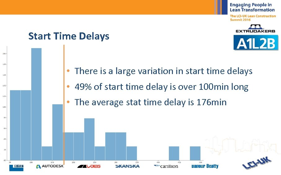Start Time Delays • There is a large variation in start time delays •