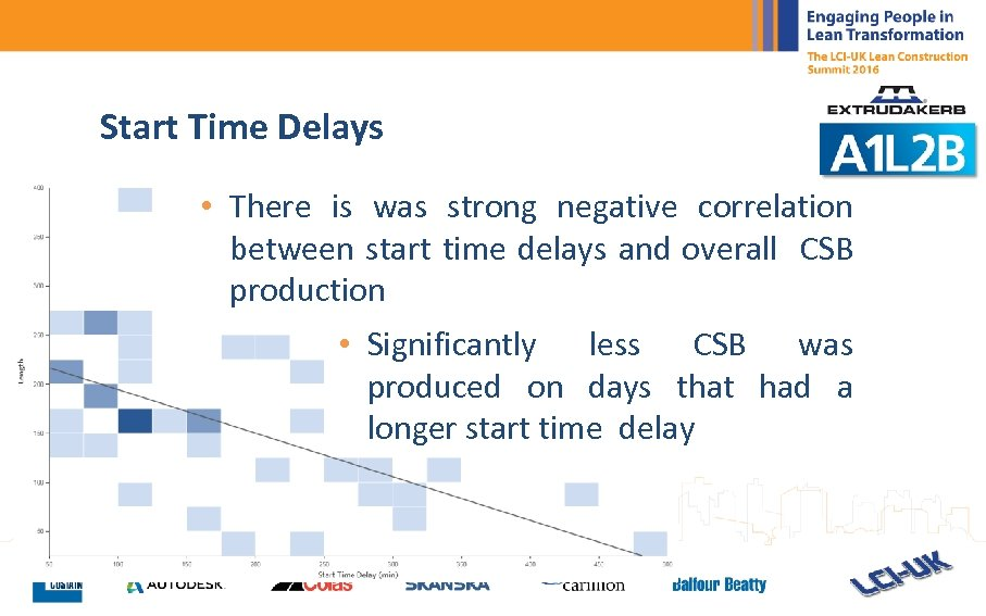 Start Time Delays • There is was strong negative correlation between start time delays